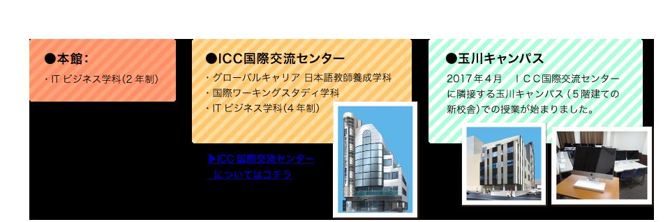 ●本館:ITビジネス学科(2年制)●ICC国際交流センター・グローバルキャリア 日本語教師養成学科・国際ワーキングスタディ学科・ITビジネス学科(4年制)