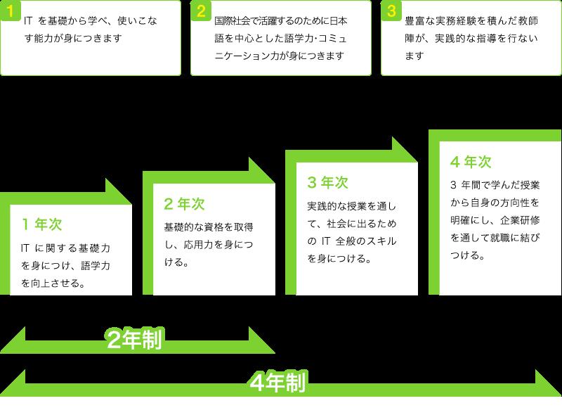 1.ITを基礎から学べ、使いこなす能力が身につきます 2.国際社会で活躍するのために日本語を中心とした語学力・コミュニケーション力が身につきます 3.豊富な実務経験を積んだ教師陣が、実践的な指導を行ないます [1年次]ITに関する基礎力を身につけ、語学力を向上させる。[2年次]基礎的な資格を取得し、応用力を身につける。[3年次]実践的な授業を通して、社会に出るためのIT全般のスキルを身につける。[4年次]3年間で学んだ授業から自身の方向性を明確にし、企業研修を通して就職に結びつける。