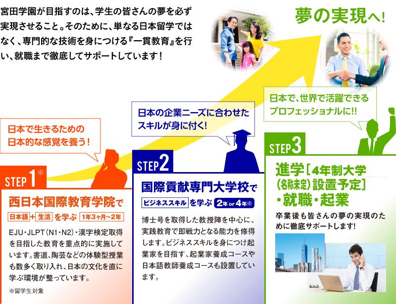 宮田学園が目指すのは、学生の皆さんの夢を必ず実現させること。そのために、単なる日本留学ではなく、専門的な技術を身につける『一貫教育』を行い、就職まで徹底してサポートしています!