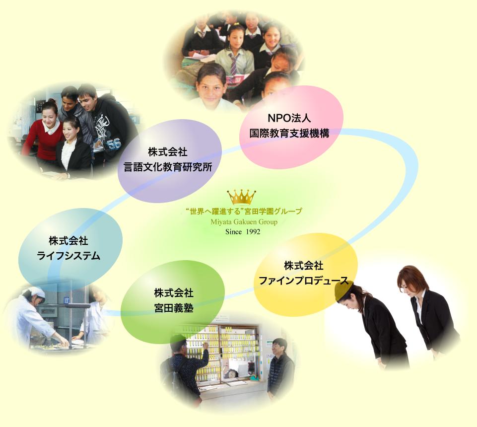 宮田学園グループイメージ